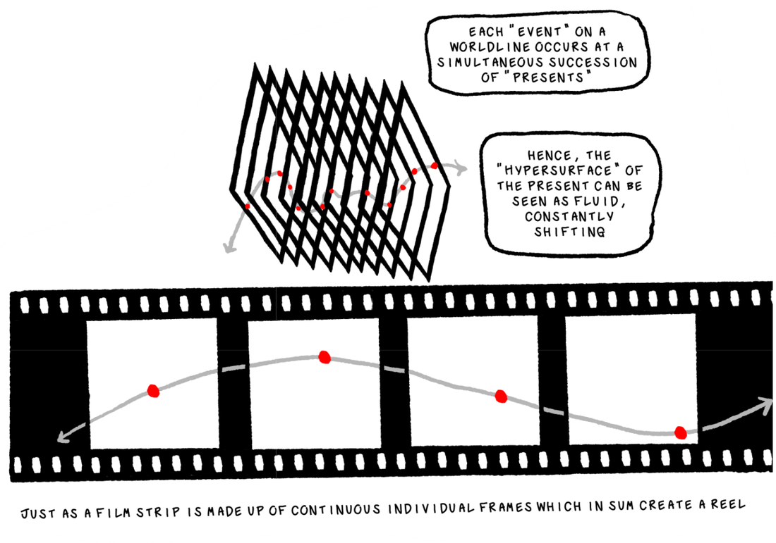 Fig. 3: There is a squiggly gray line juxtaposed over a series of overlapping 2D planes, where each red dot on the gray line is mapped to each plane. A text bubble reads, each 'event' on a worldline occurs at a simultaneous succession of 'presents'. Hence, the 'hypersurface' of the present can be seen as fluid, constantly shifting. Next we see a strip of film laid flat. The same worldline cuts across the strip, and the red dots match up with each single frame. A line of text below this reads, Just as a film strip is made up of continuous individual frames which in sum create a reel.