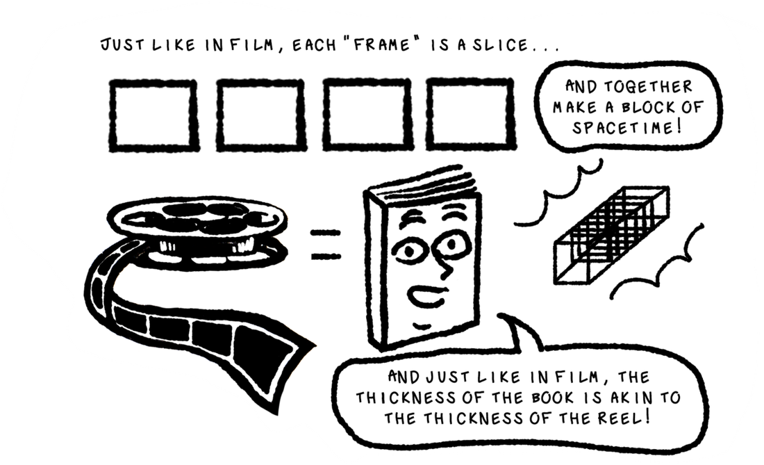 Fig. 4: Text reads, Just like in a film, each frame is a slice... (pictured are four blank frames in sequence) ...and together they make a block of spacetime! We see pictured the film reel, a book with a smiling face on it, and the overlapping frames enclosed in a cuboid. The book says, And just like in film, the thickness of the book is akin to the thickness of the reel!Picture