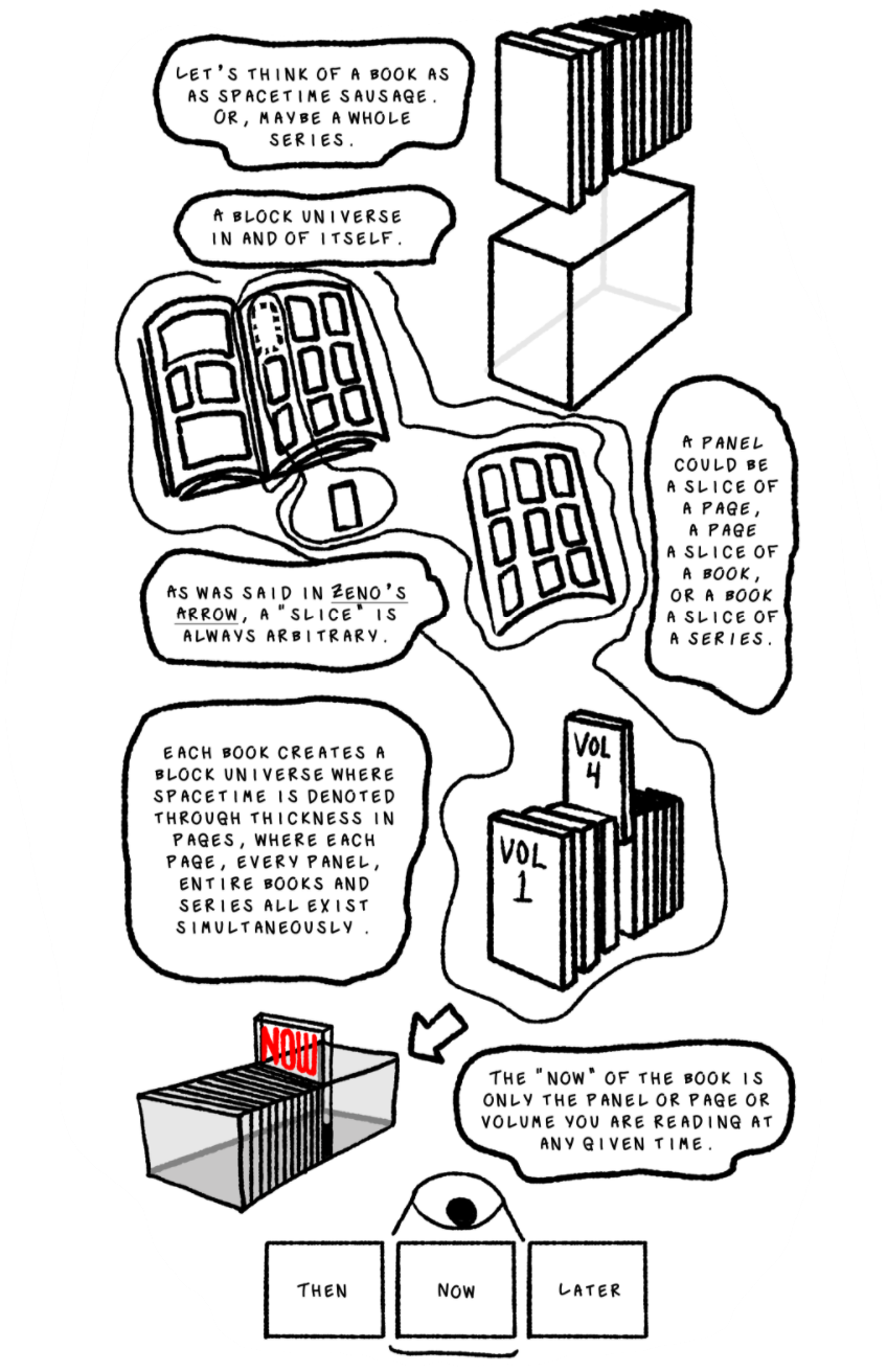 Fig. 5: A bubble reads, Let's think of a book as a spacetime sausage. Or, maybe a whole series. A block universe in and of itself. Pictured is a stack of several books all pushed together, hanging over a transparent cuboid that looks like a case one would have for a box set of books. Hanging mid-air, we see a comic book with a glowing line encircling it. Circled on the page and pulled out is a single panel, and a single page full of panels. A speech bubble reads: As we said in Zeno's Arrow [link], a slice of spacetime is always arbitrary. A panel could be a slice of a page, a page a slice of a book, or a book a slice of a series. Here we see the panel contained in the page, the page in the book, and the book contained in a stack of books, labelled volume 4 within a series of 9. A bubble reads: Each book creates a block universe where spacetime is denoted through the thickness in pages, where each page, every panel, entire books, and whole series all exist simultaneously. We see the rectangular cuboid containing a bunch of slices with a slice labelled NOW in red is pulled up from the rest. A bubble reads: The 'now' of the book is only the panel or page or volume you are reading at any given time. We see an eyeball hanging over three frames, reading from left to right: then, now, and later. The eye has a light cone coming out of it that only illuminates the frame labelled 'now'.Picture
